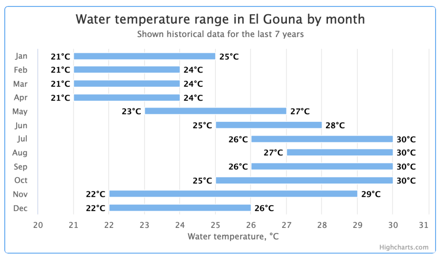 Yearly watertemperatures of the sea at El Gouna, Red Sea, Egypt