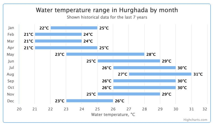 Yearly water-temperatures of the sea at Hurghada, Red Sea, Egypt