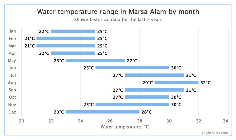 Yearly water-temperatures of the sea at Marsa Alam - Port Ghalib, Red Sea, Egypt