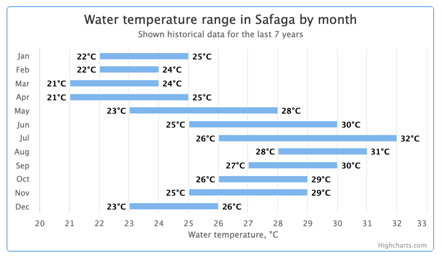 Yearly water-temperatures of the sea at Safaga, Red Sea, Egypt